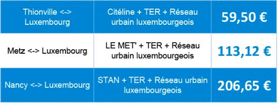 Travailler Au Luxembourg Avantages Inconvenients Placer Son